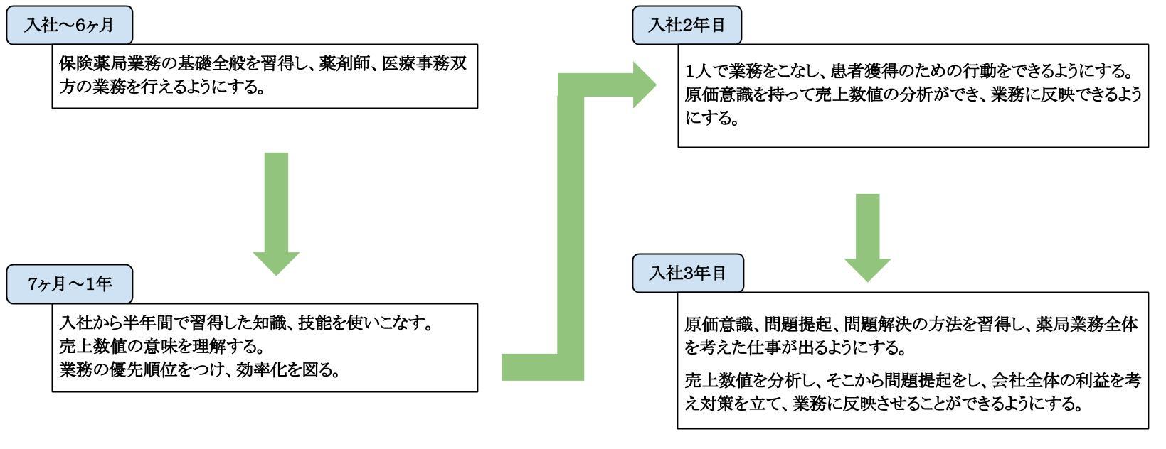 新卒採用(入社~3年目)