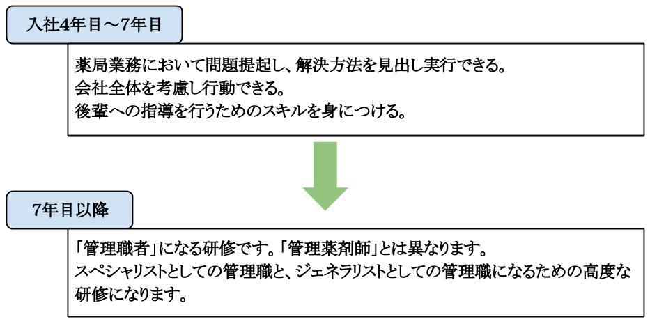 新卒採用(4年目~7年目以降)